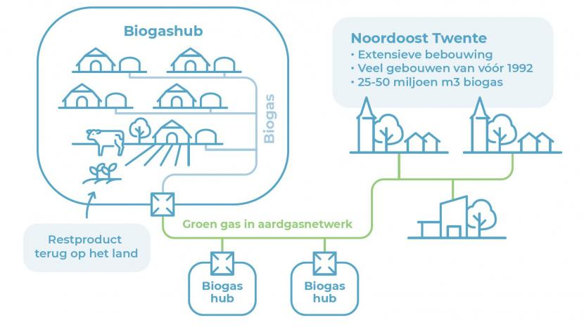 Noordoost Twentse gemeenten zien grote potentie in groengas uit biogas